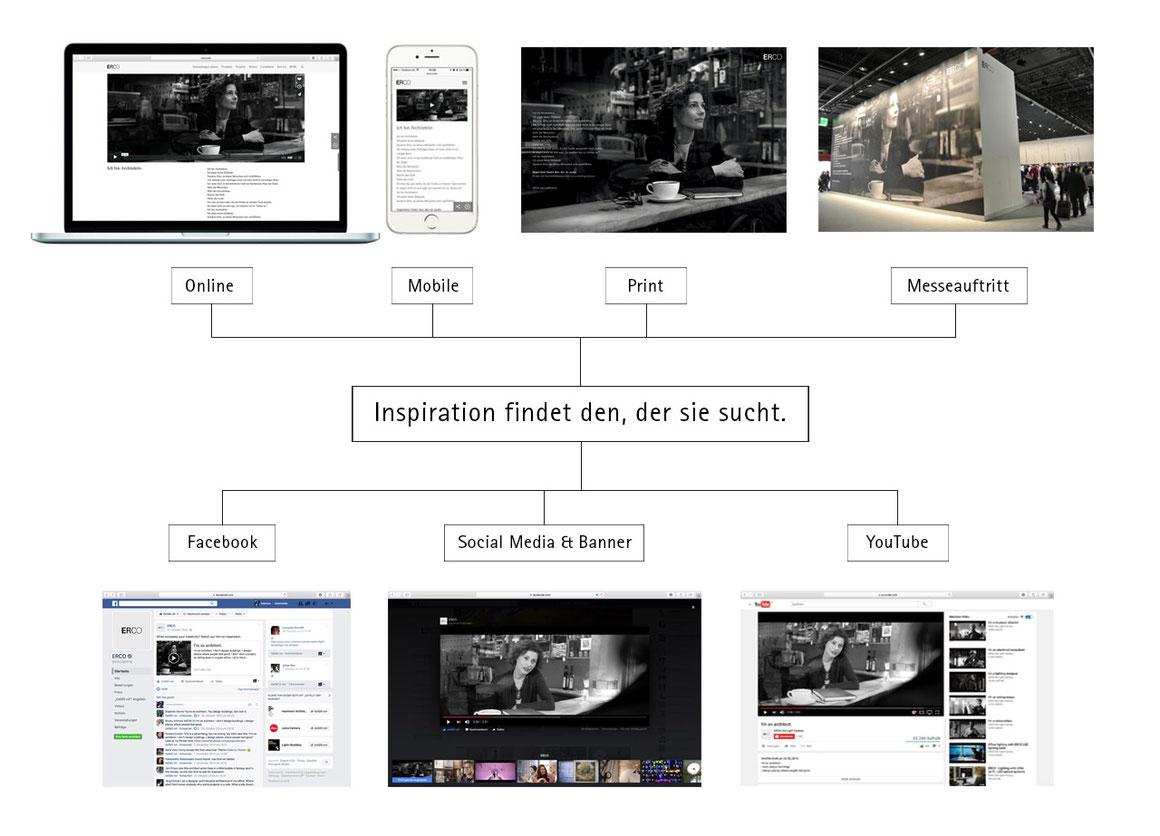 erco light & building messe konzeption visual storytelling werbung design online werbung mobile facebook marketing youtube
