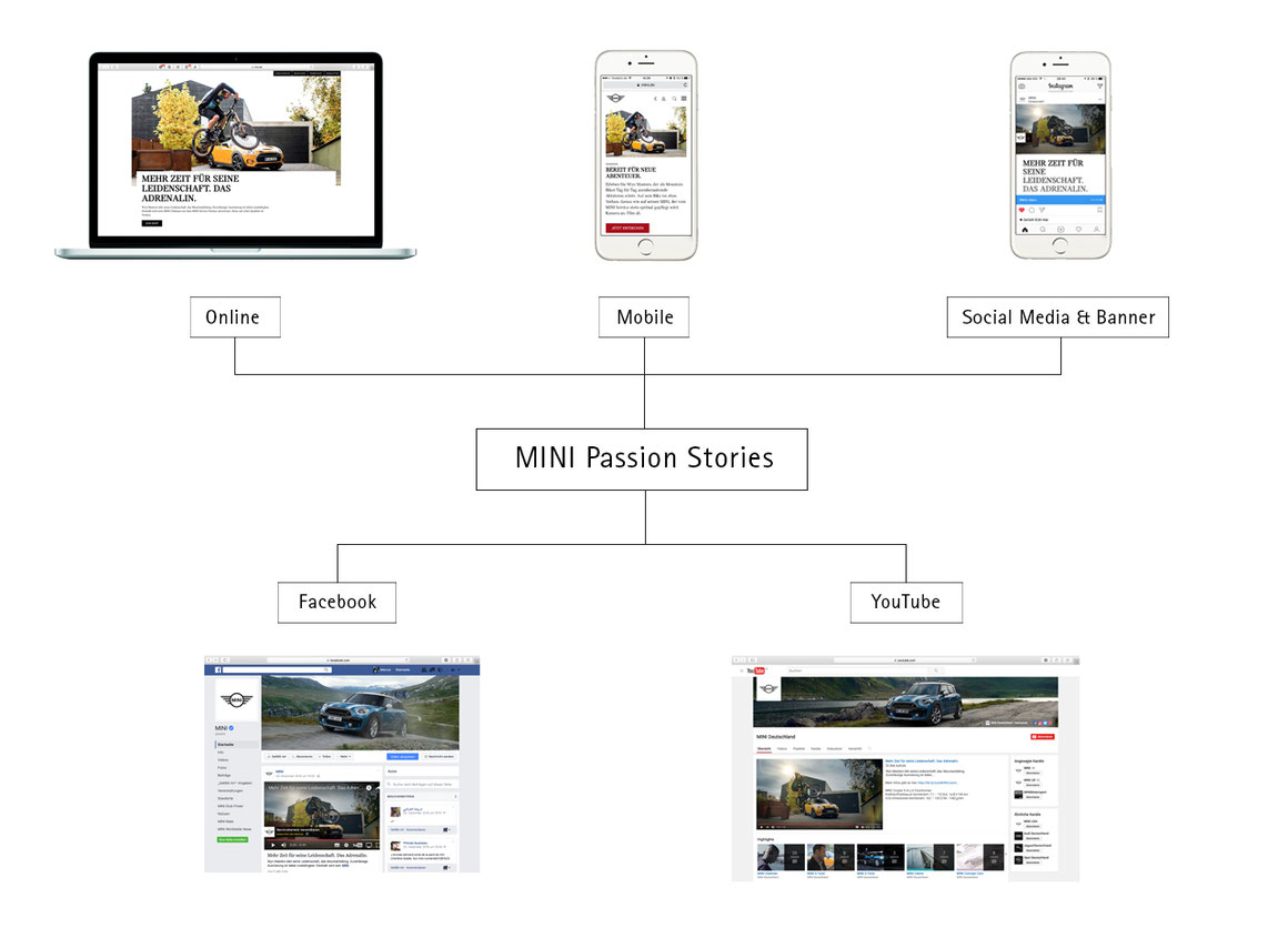 mini cooper marcus kaspar visual storytelling werbung filme regie content marketing facebook youtube mobile social media kampagne