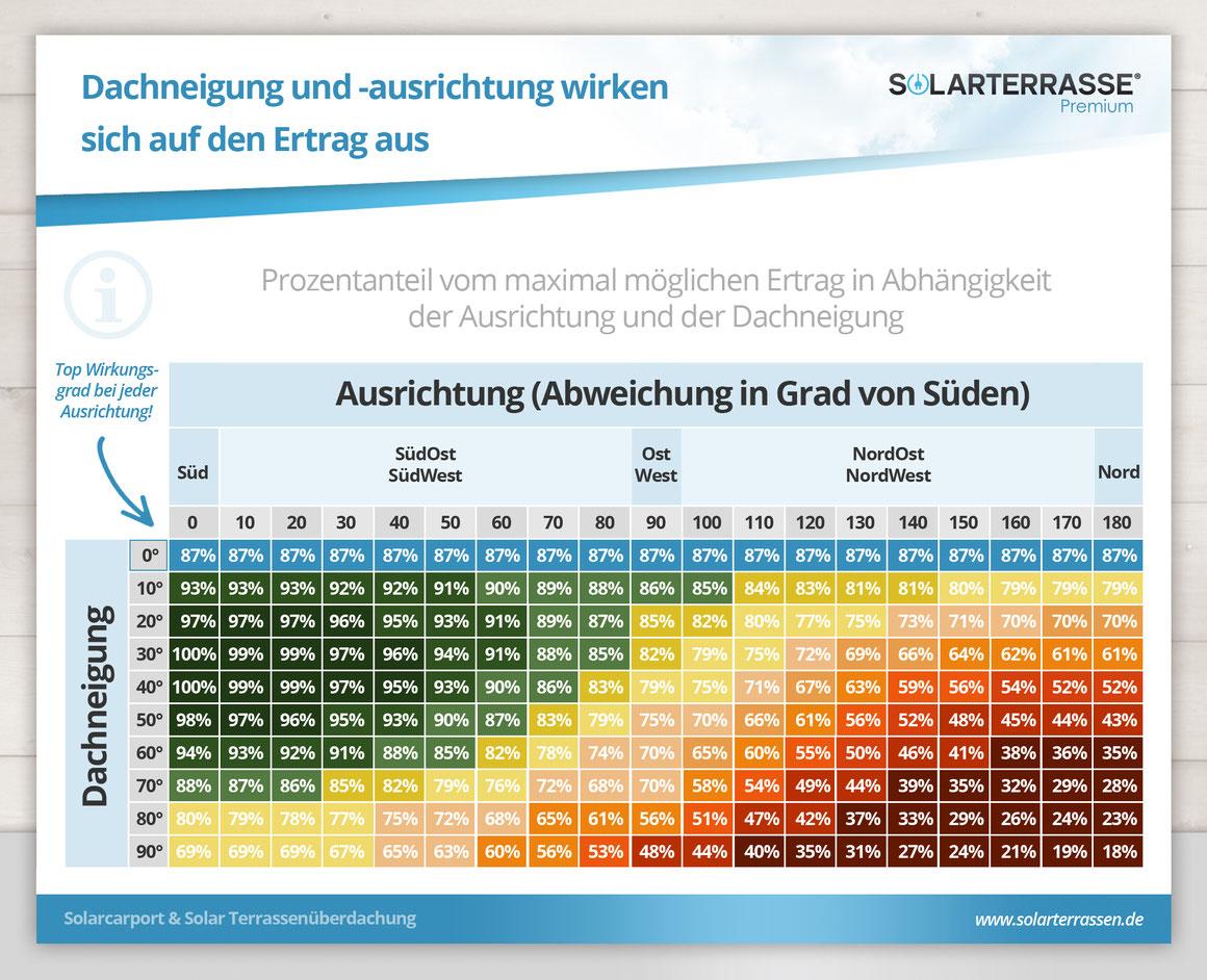 Infografik Dachneigung und -ausrichtung
