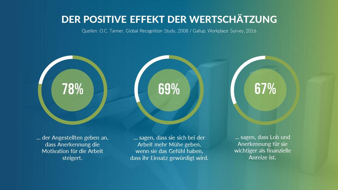 Vortrag Wertschätzungskultur: Der positive Effekt der Wertschätzung