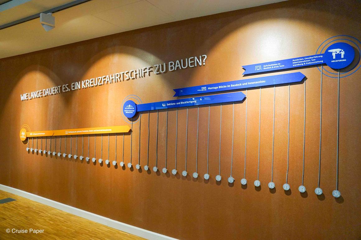 Meyer Werft Besucherzentrum