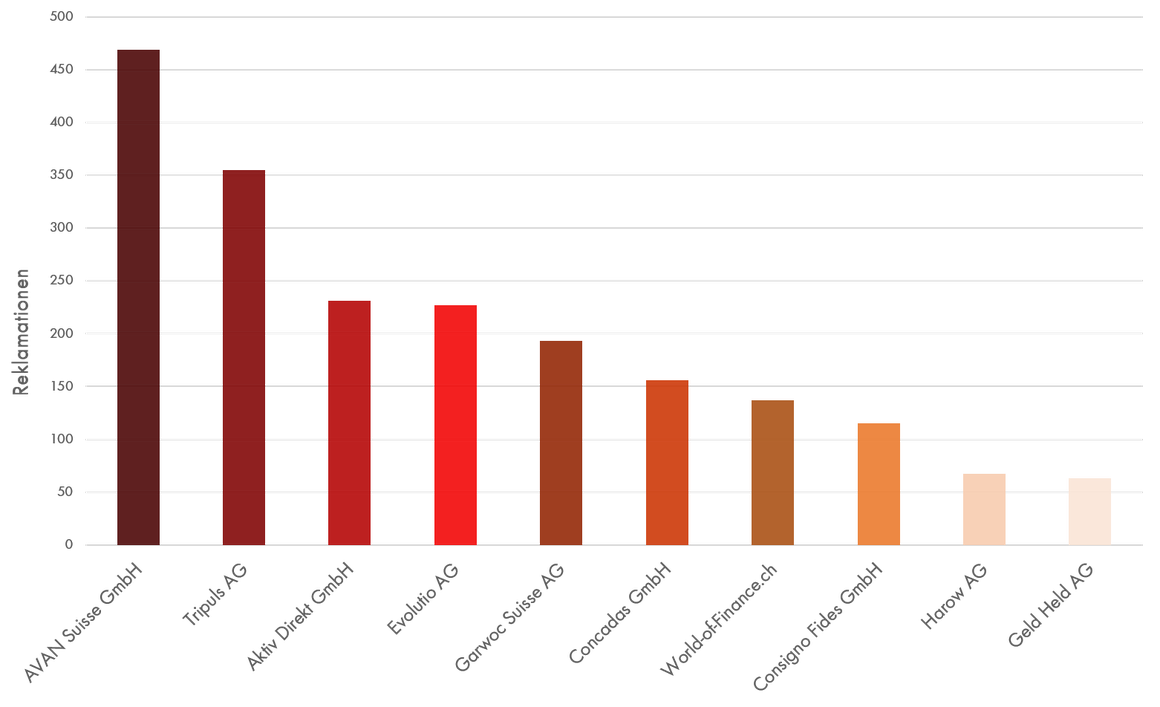 Reklamationsbarometer 2019: Die Top 10 der Fake Finanzsanierer