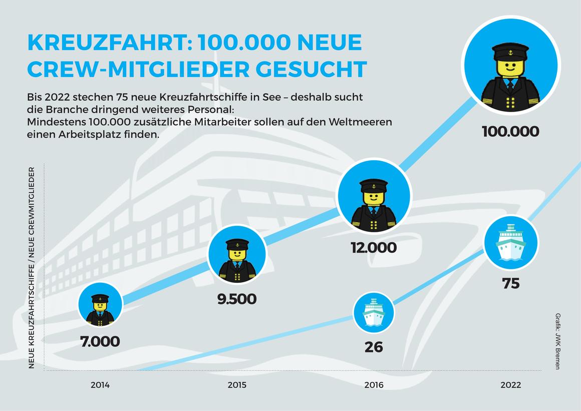 Grafik: So viele Crewmitglieder werden bis 2022 noch gebraucht |©JWK Bremen