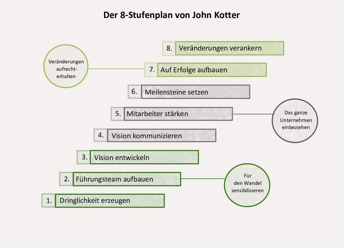 Was ist Change Management? Stärkentrainer Stuttgart bietet einen Überblick. www.staerkentrainer.de - Kapitel 3 - Wie läuft Change Management ab? Der 8 Stufenplan von John Kotter