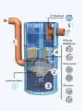 Dezentrale Regenwasser - Anlage