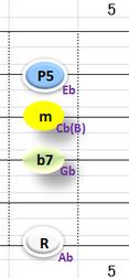 Ⅱ:Abm7 ②③④+⑥弦