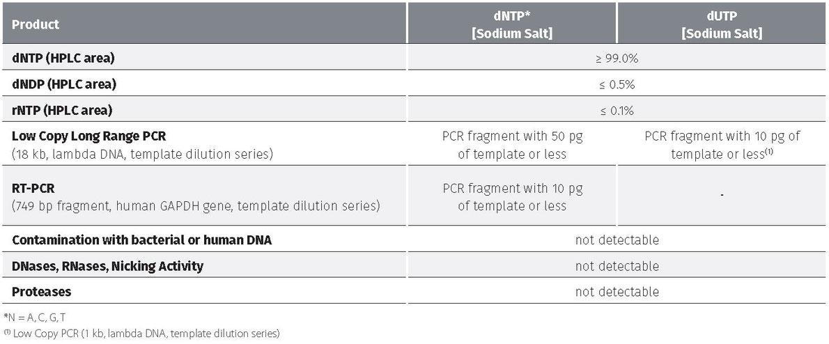 dNTP sets and Nuckletide mixtures, datp, dctp, dgtp, dttp