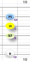 Ⅱ:C#m7 ②③④+⑥弦