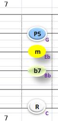 Ⅱ:Cm7 ②③④+⑥弦