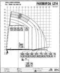 Lastdiagram L450BXP.26  L214