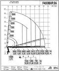 Lastdiagram F450BXP.26