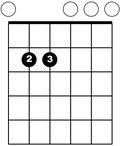 E-Moll-Griff (Em) - www.gitarre-lernen-online-kurse.de
