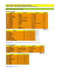 click to enlarge day one scorecard