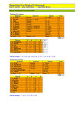 click to enlarge day two scorecard