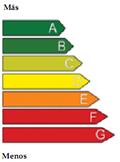 Certificación energetica de edificios