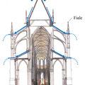 Vergleich Kraftlinien Knochen - Gotik, Wasserableitung und Wasserspeier; © Skizze. Foto Dr. Peter Diziol