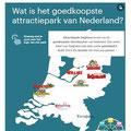 2020 08 21 Een dagje uit Dit zijn de goedkoopte en duurste attractieparken van Nederland AD