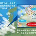 冬の雷雲の謎を解くための観測装置を並べた実験プラン。