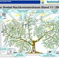 Nachkommensbaum Goebel
