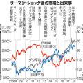 2008年9月15日 リーマンショック 前後の経済指数