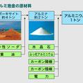 ボーキサイト(4t)~アルミナ(2t)~アルミニウム(1t)