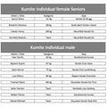 Selektionierte Karatekas für die Karate EM 2014