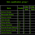 Sr. Men's Qualifications GROUP 1