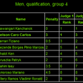Sr. Men's Qualifications GROUP 4
