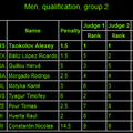 Sr. Men's Qualifications GROUP 2