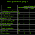 Sr. Men's Qualifications GROUP 3