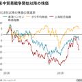 関税合戦はそれぞれの国の株価に連動