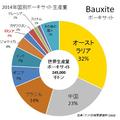 ボーキサイト生産量 オーストラリア・中国で50%