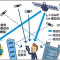 数基の衛星の位置確認で精度を高める
