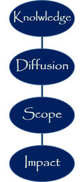 Diffusion, knowledge, Impact