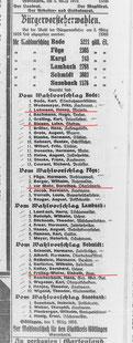 Göttinger Zeitung, 08.03.1919: Der neue Rat. StA Göttingen