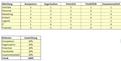 Excel Vorlage - Sensitivitätsanalyse