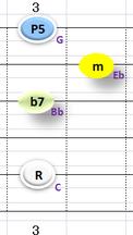 Ⅲ:Cm7 ①②③⑤弦