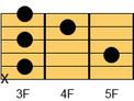 ギターコード Cm7(シーマイナー・セブンス)