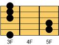 ギターコード Gm(ジーマイナー)