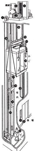 ロープ式エレベーター