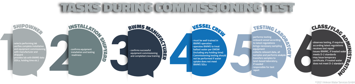 Overview of tasks of all involved parties during Commissioning Test