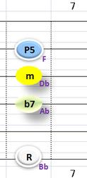 Ⅲ:Bbm7 ②③④+⑥弦