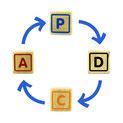 Le processus Hoshin se déroule suivant des cycles PDCA, à fréquence annuelle et fréquence mensuelle pour piloter le changement.