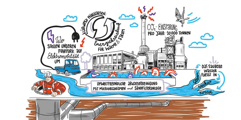 Detail der Infografik Illustration mit Lettering. Marina Schilling.