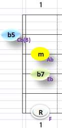 Ⅶ:Fm7b5 ②③④+⑥弦