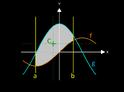 Schwerpunkt der Fläche zwischen Funktionsgraphen