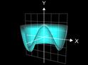 Volumen bei Rotation um y-Achse