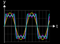 Wellenformen - Additive Synthese