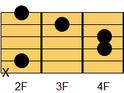 ギターコード Bm(ビーマイナー)