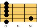ギターコード Gm7(ジーマイナー・セブンス)